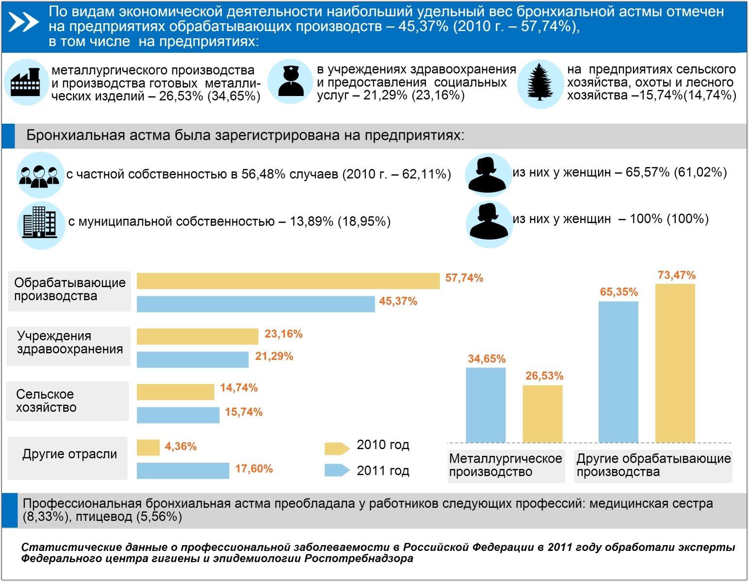 бронхиальная астма статистика заболеваемости