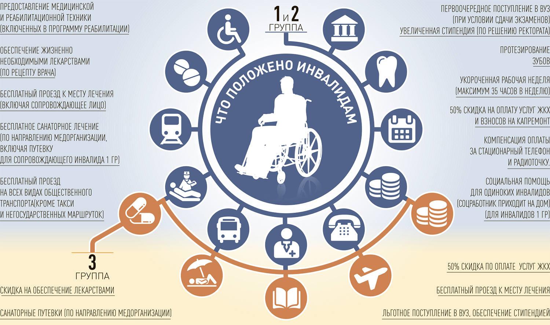 Льготы по инвалидности