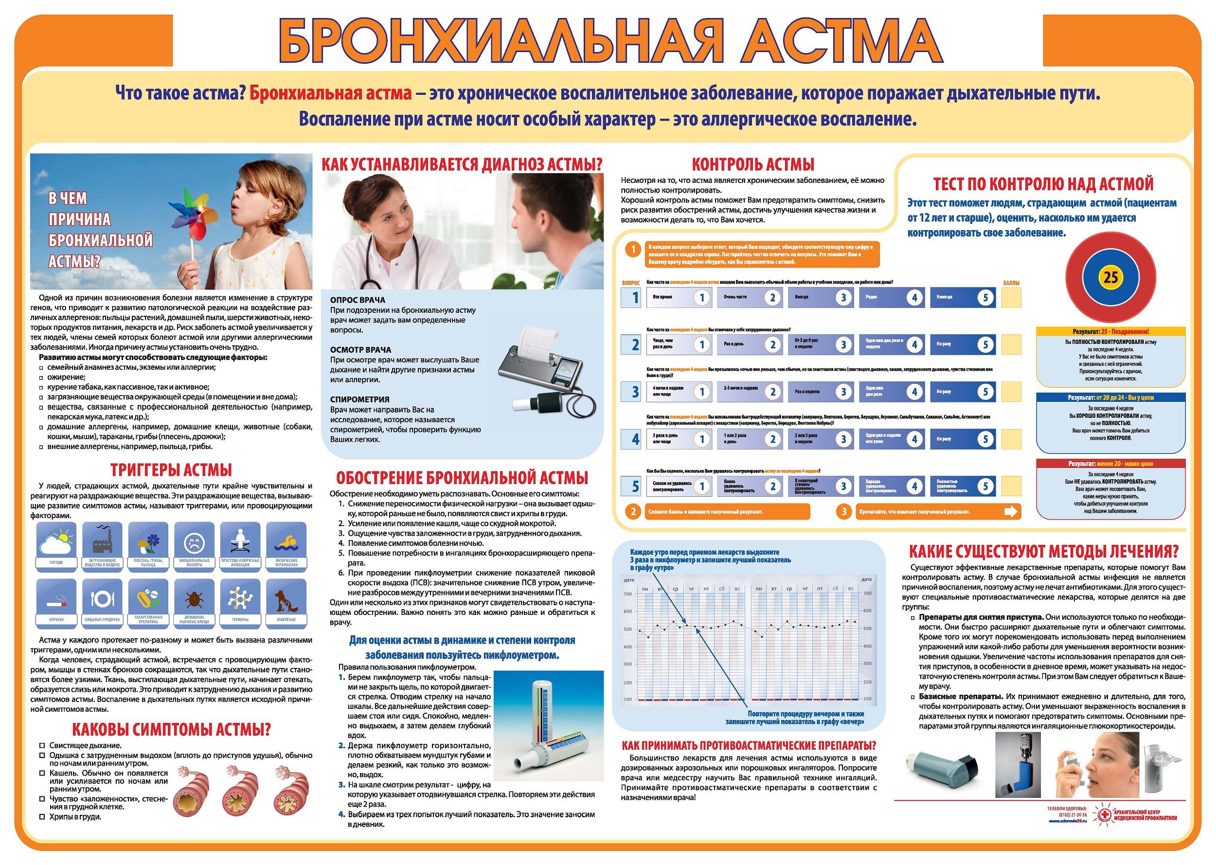 Таблица статистики по бронхиальной астме