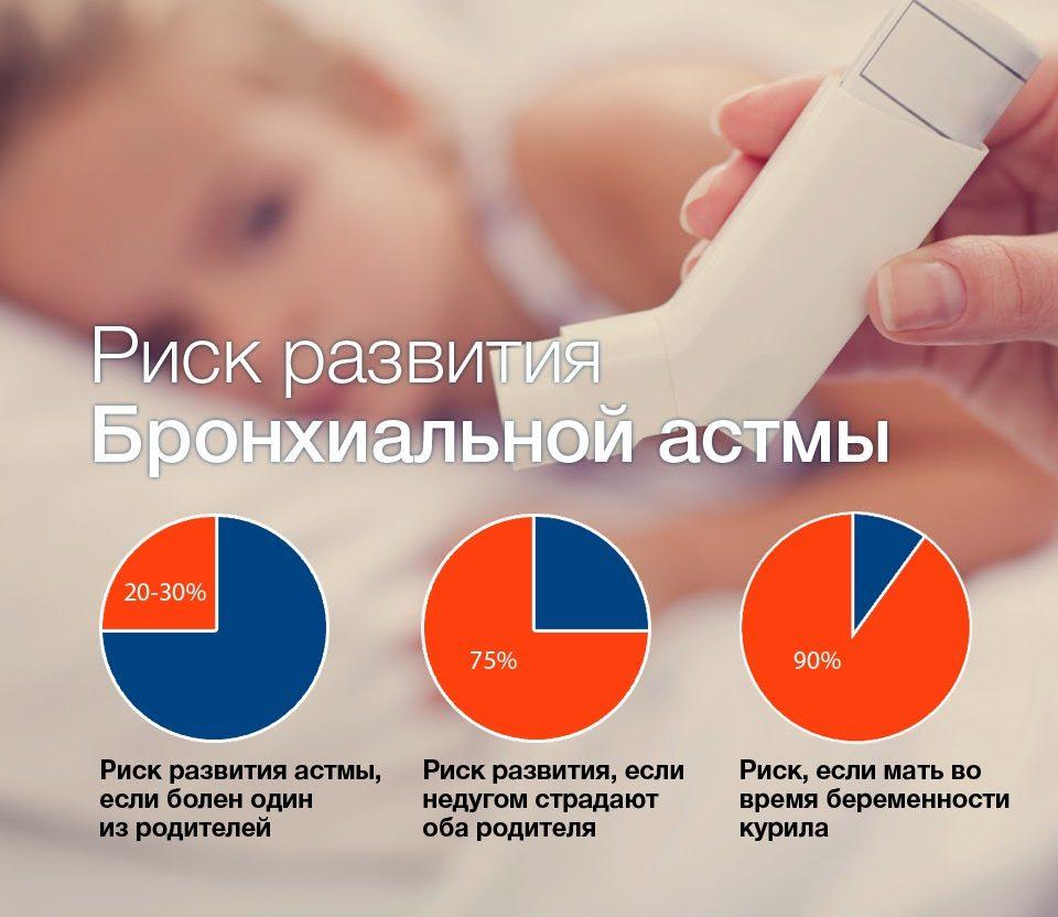 Ребенок и статистика по бронхиальной астме