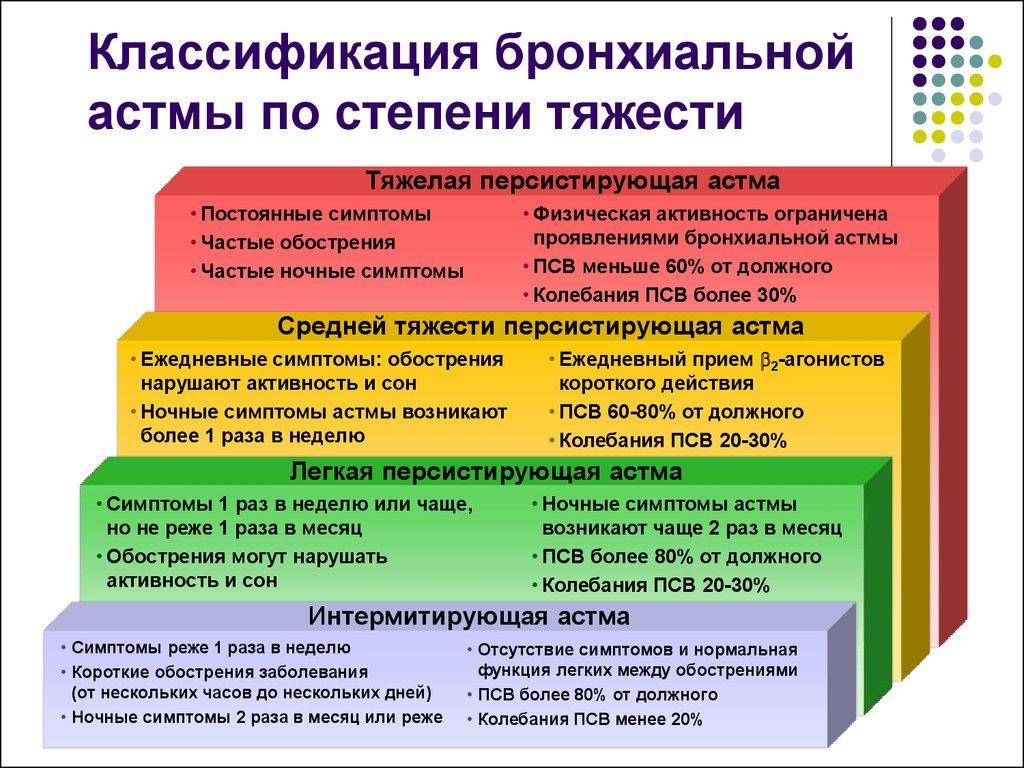 Классификация по тяжести заболевания