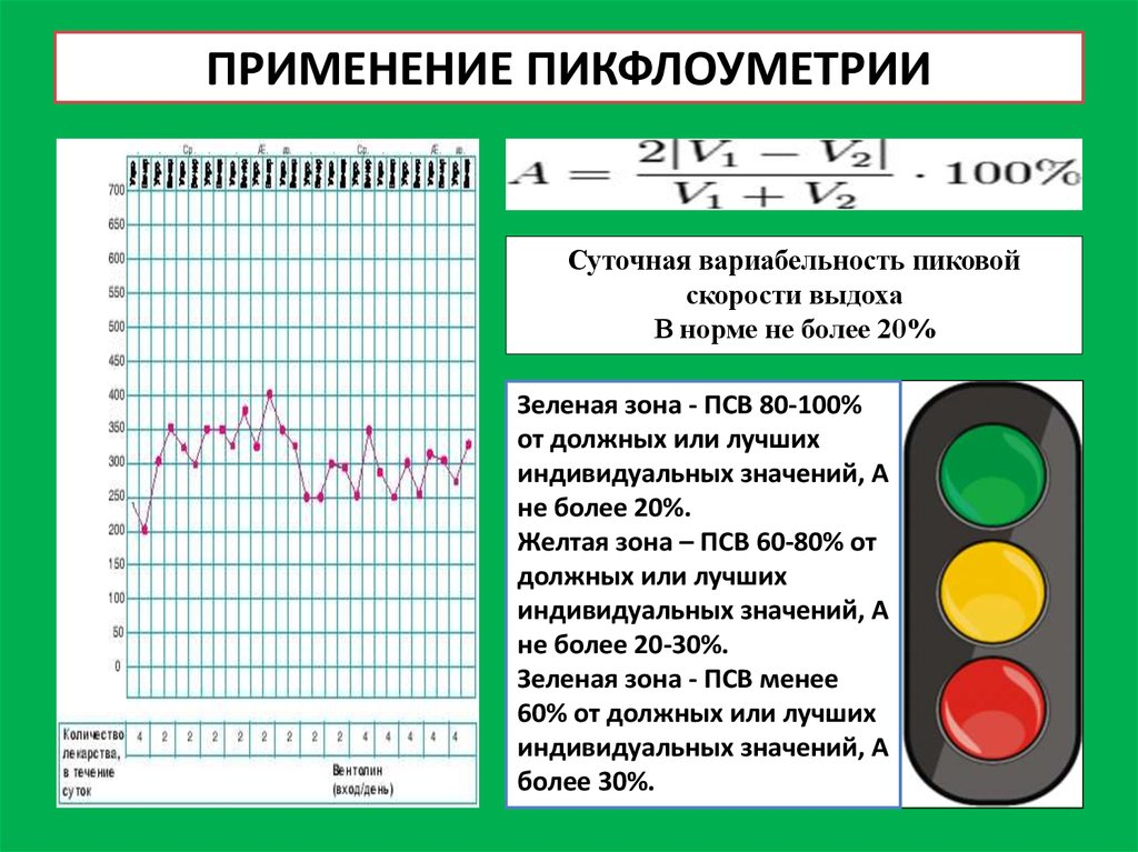 Показатели пикфлоуметрии