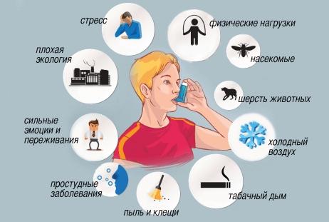 причины и можно ли вылечить астму