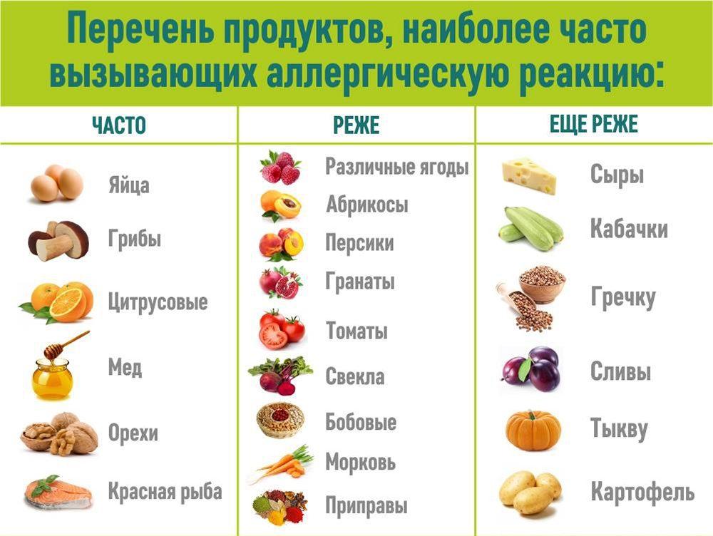Перечень продуктов, наиболее часто вызывающих аллергическую реакцию