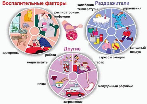 Воспалительные факторы
