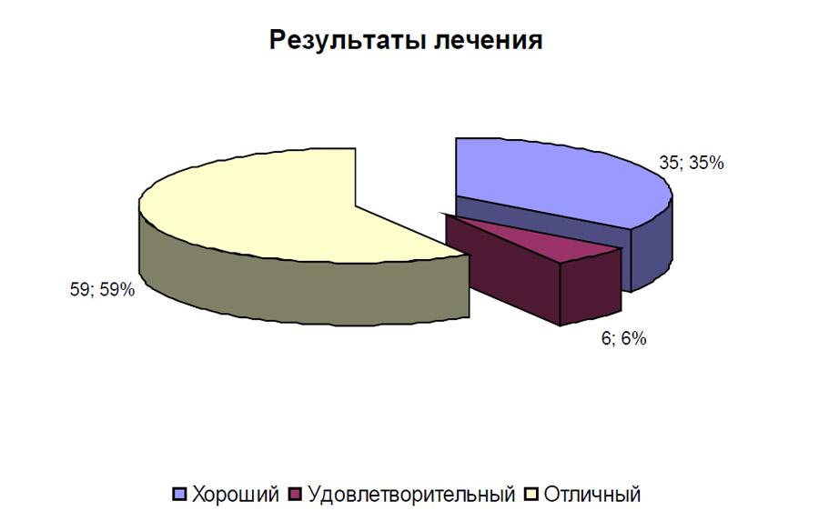 Статистика лечения