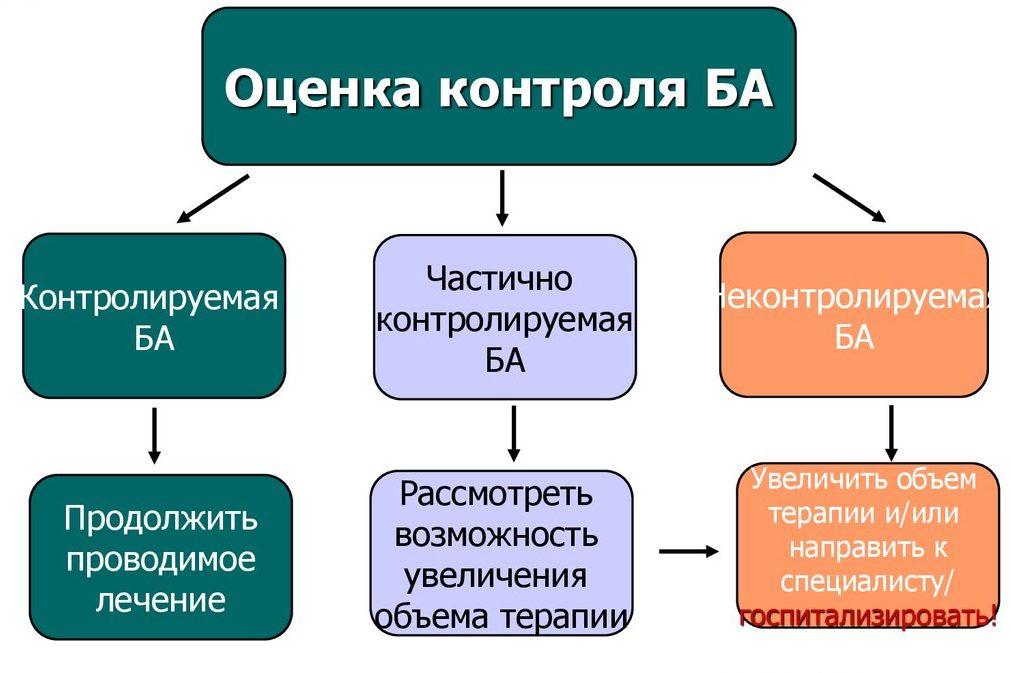 Оценка контроля БА