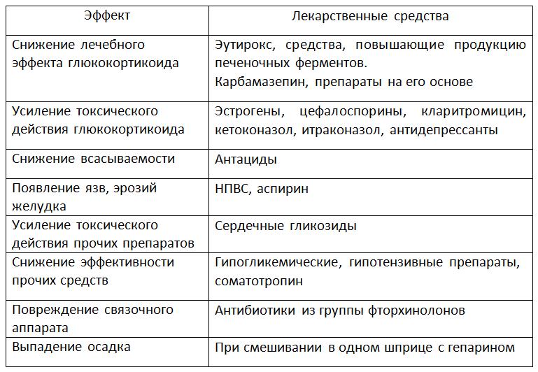 Таблица эффектов