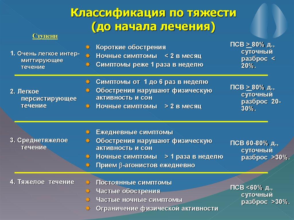 Классификация течения астмы