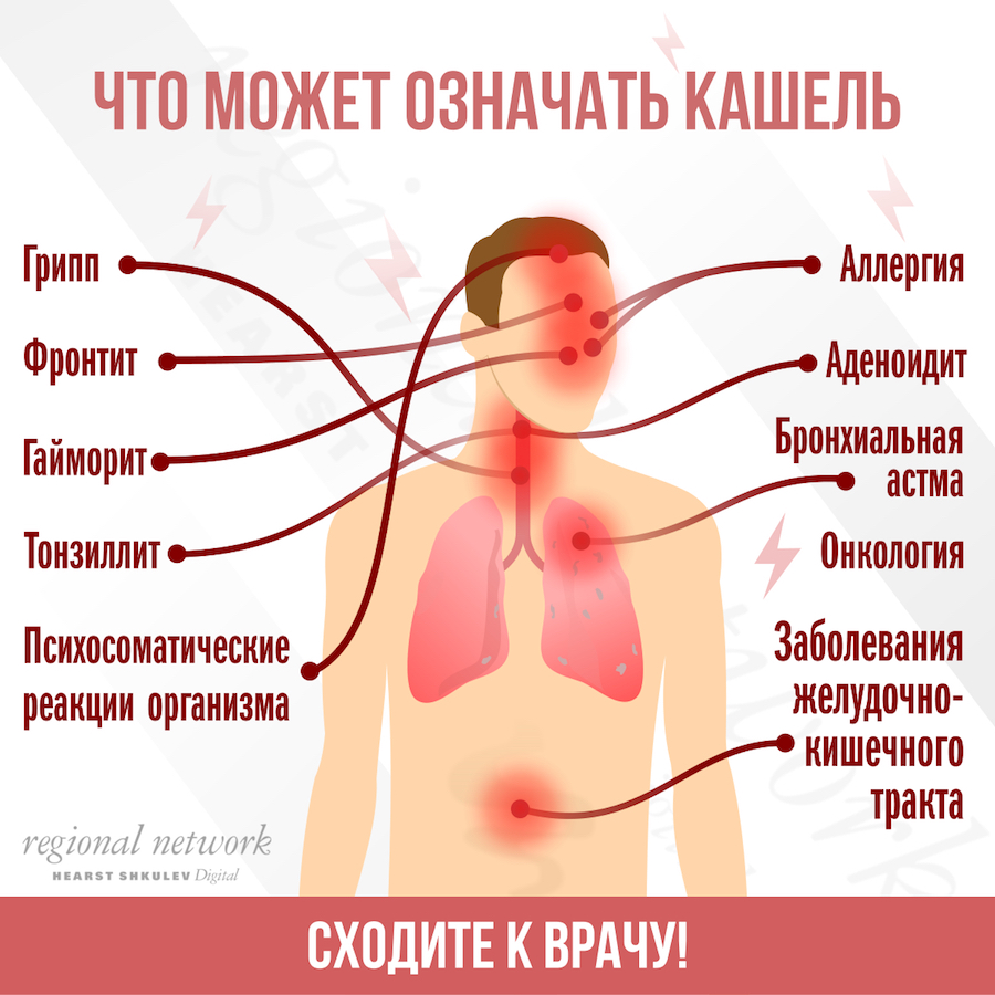 что означает кашель